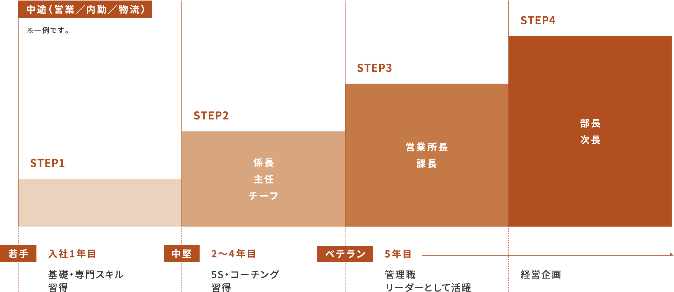 中途採用(営業/内勤/物流)